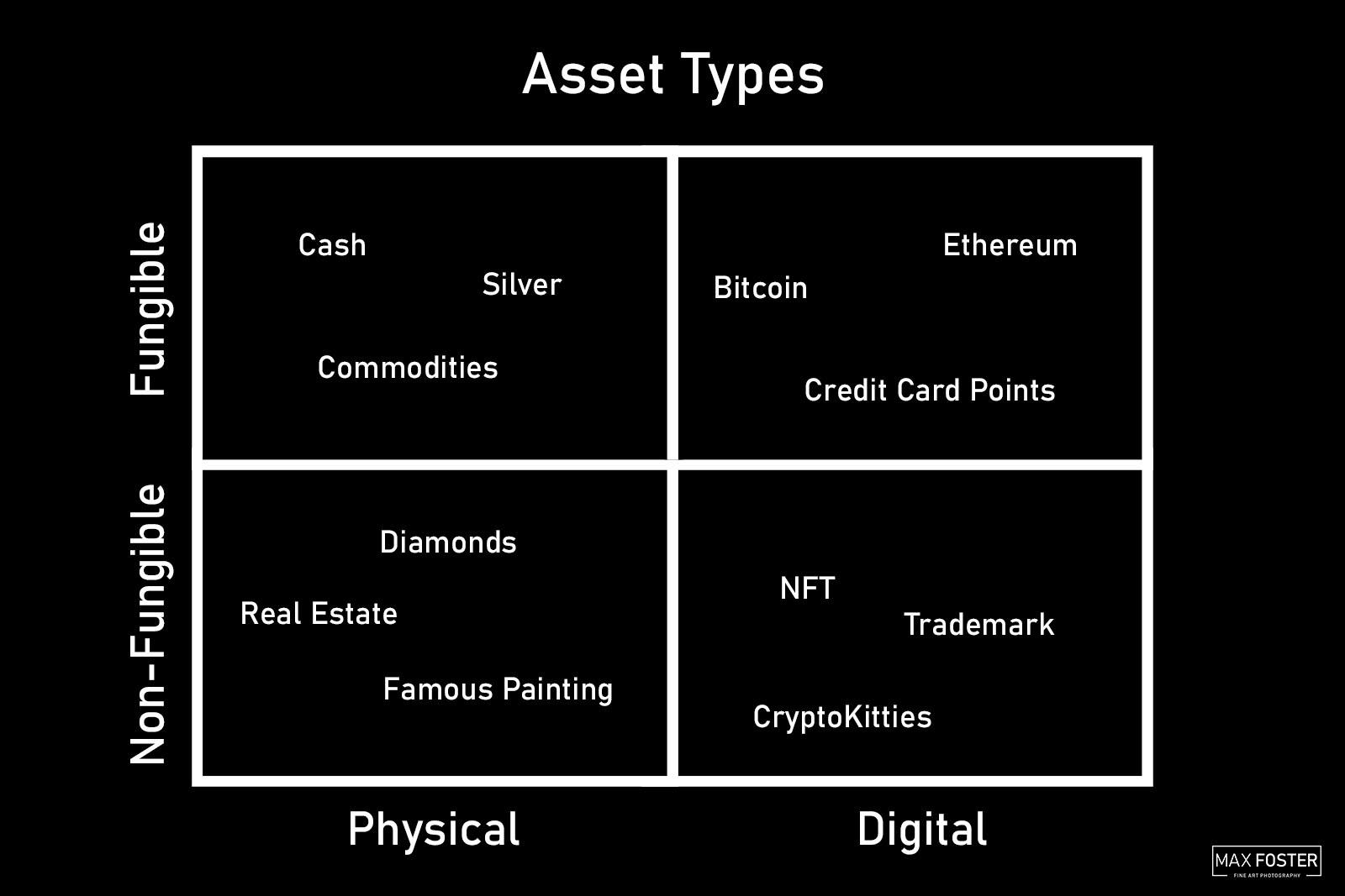 Asset Types Diagram